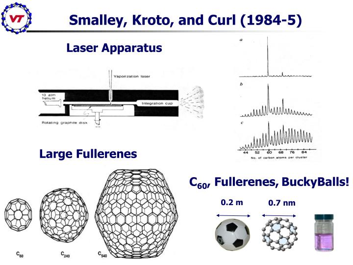 Smalley, Kroto, and Curl (1984-5)