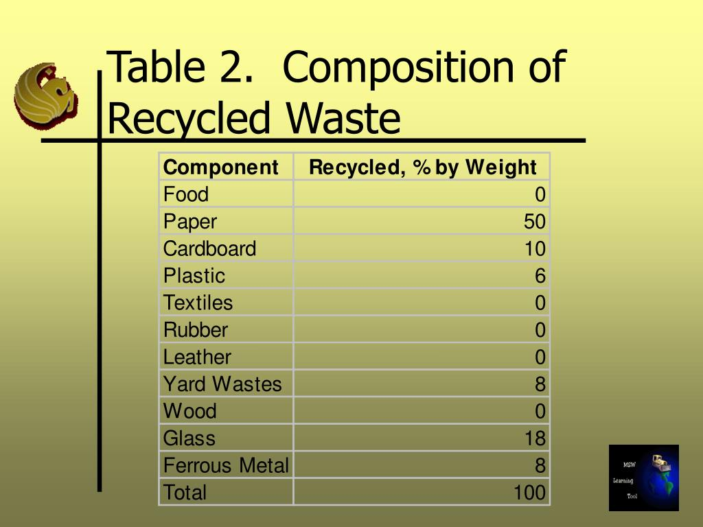 Table 2.  Composition of Recycled Waste