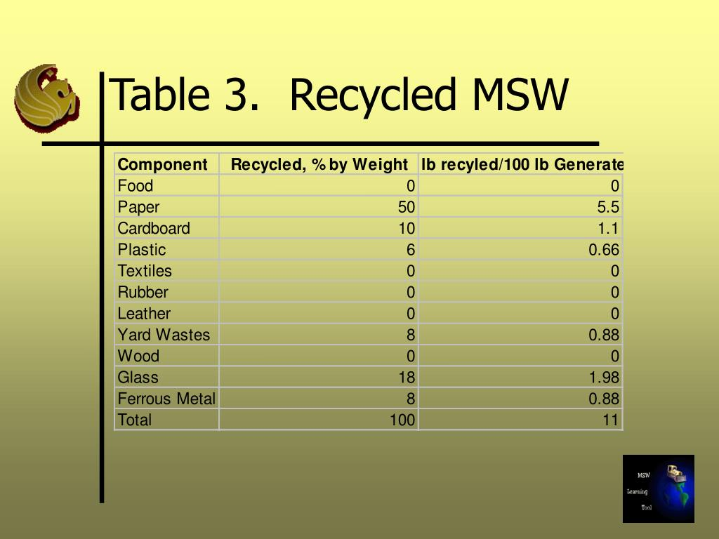 Table 3.  Recycled MSW