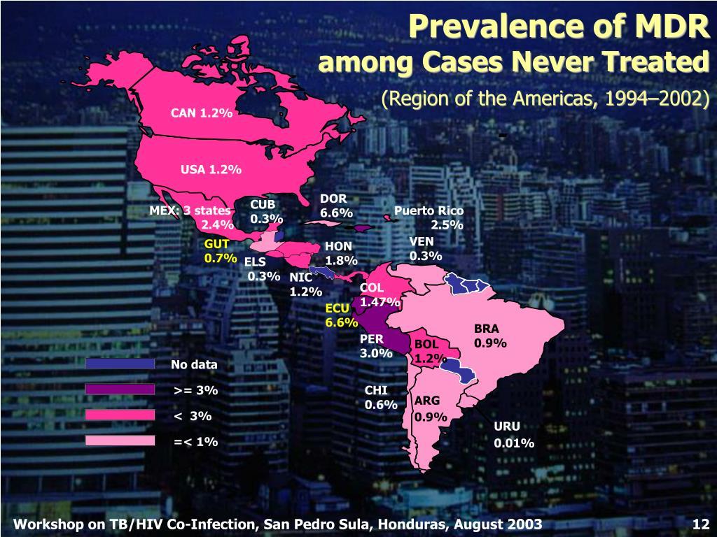 Prevalence of MDR