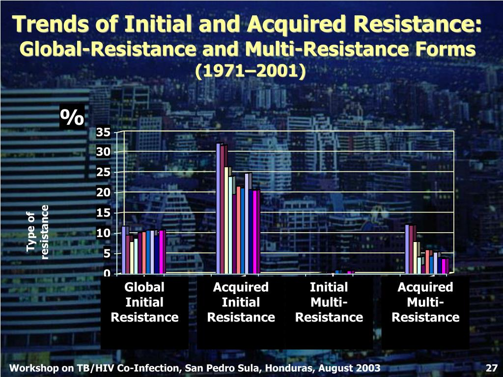 Trends of Initial and Acquired Resistance: