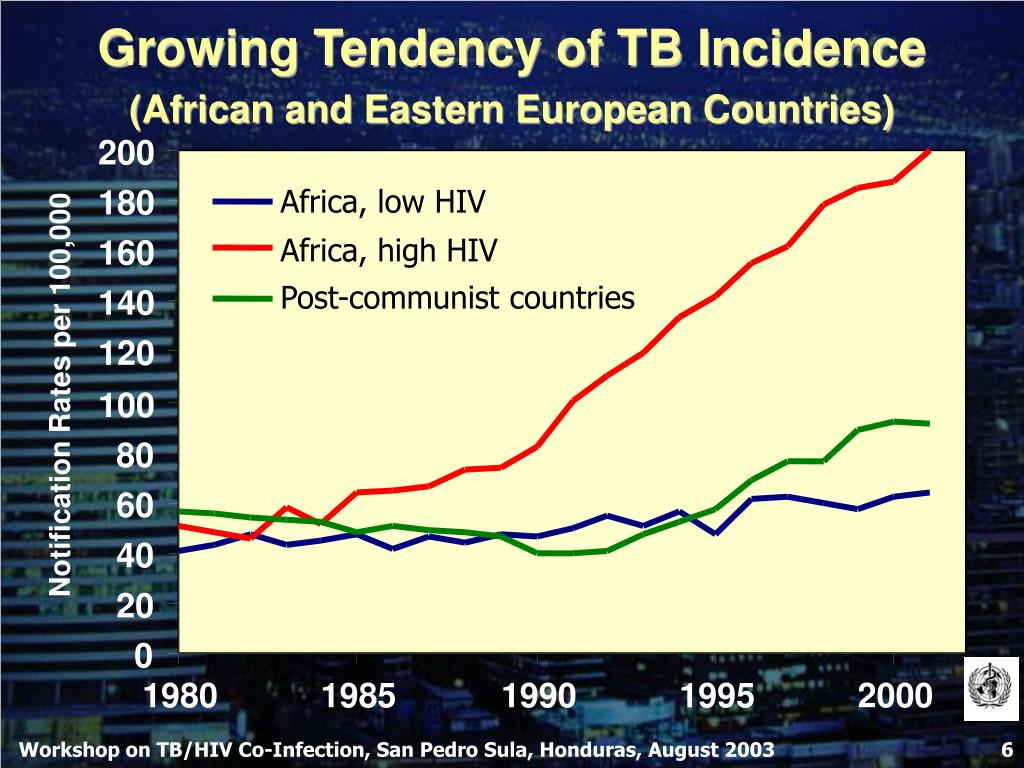 Growing Tendency of TB Incidence