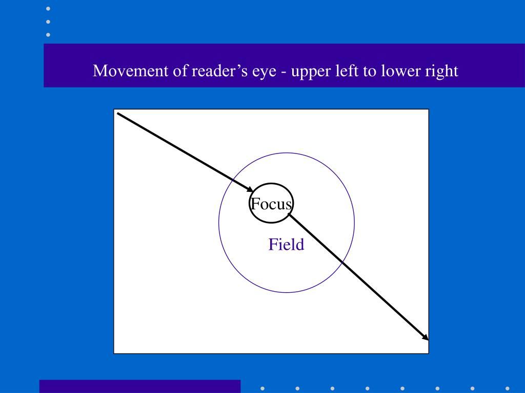 Movement of reader's eye - upper left to lower right