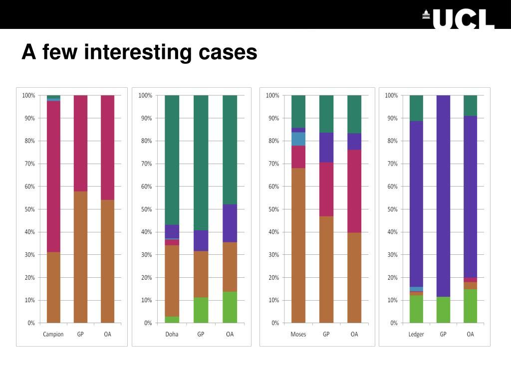 A few interesting cases