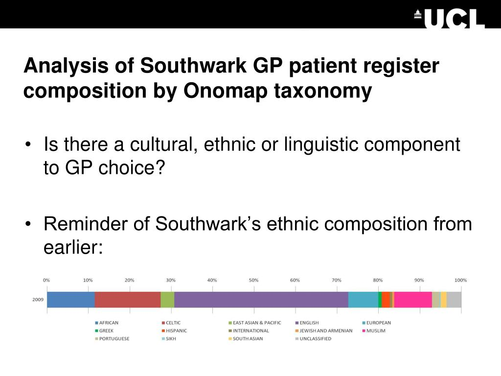 Analysis of Southwark GP patient register composition by Onomap taxonomy