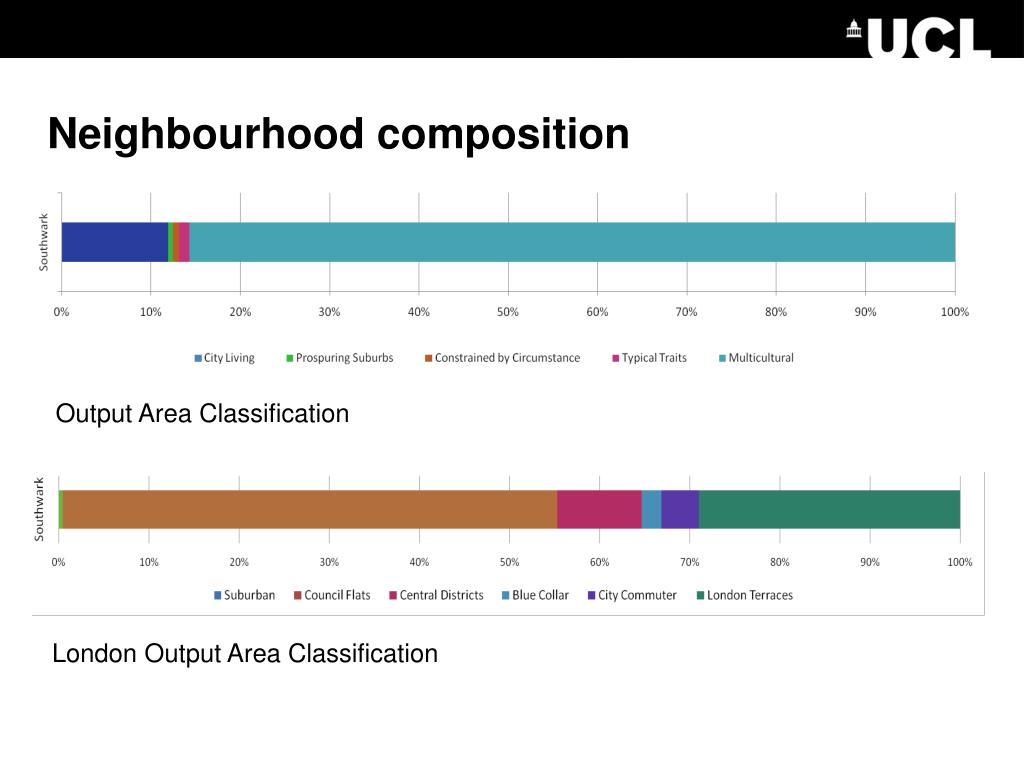 Neighbourhood composition