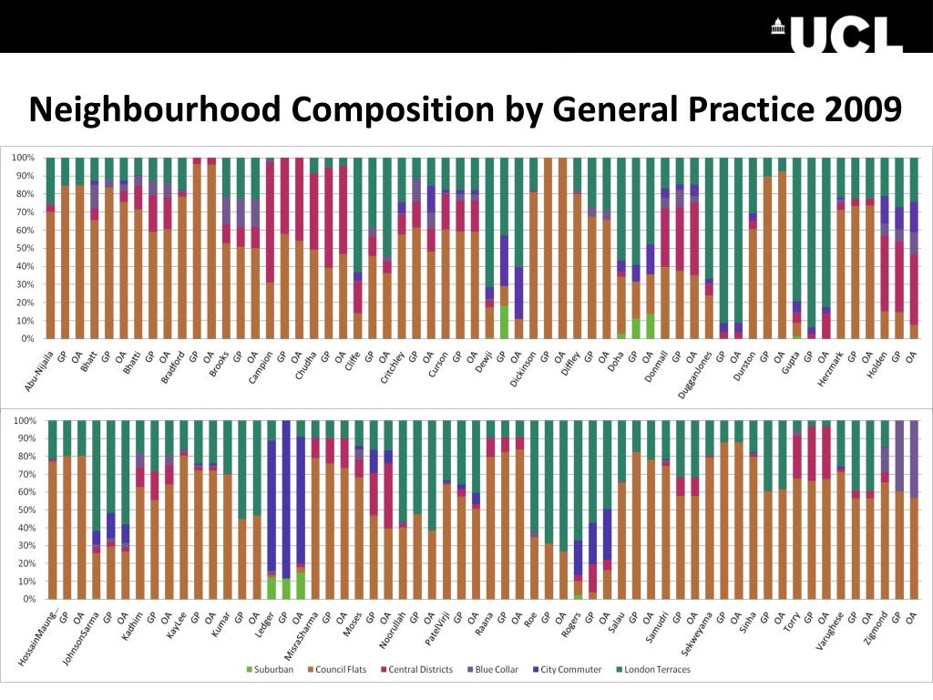 Neighbourhood Composition by General Practice 2009
