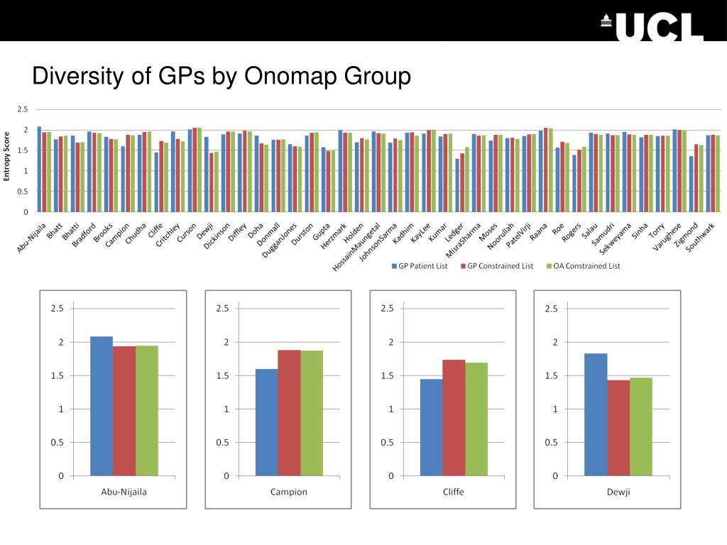 Diversity of GPs by Onomap Group