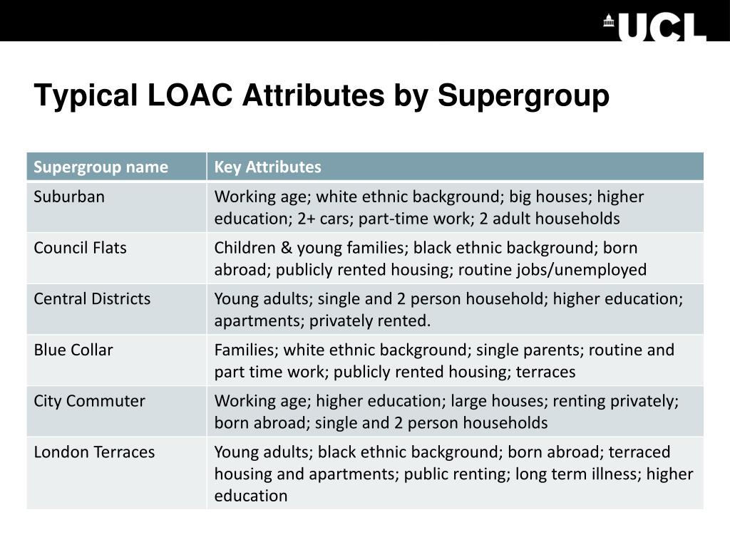 Typical LOAC Attributes by