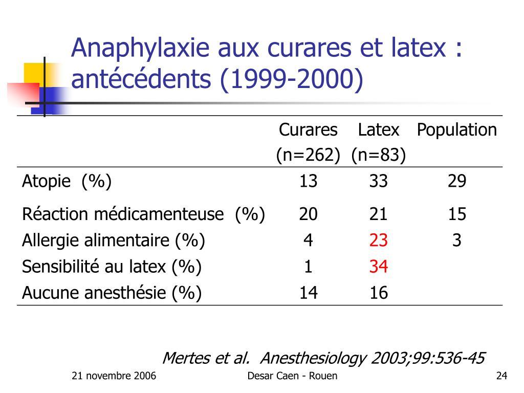 Anaphylaxie aux curares et latex : antécédents (1999-2000)