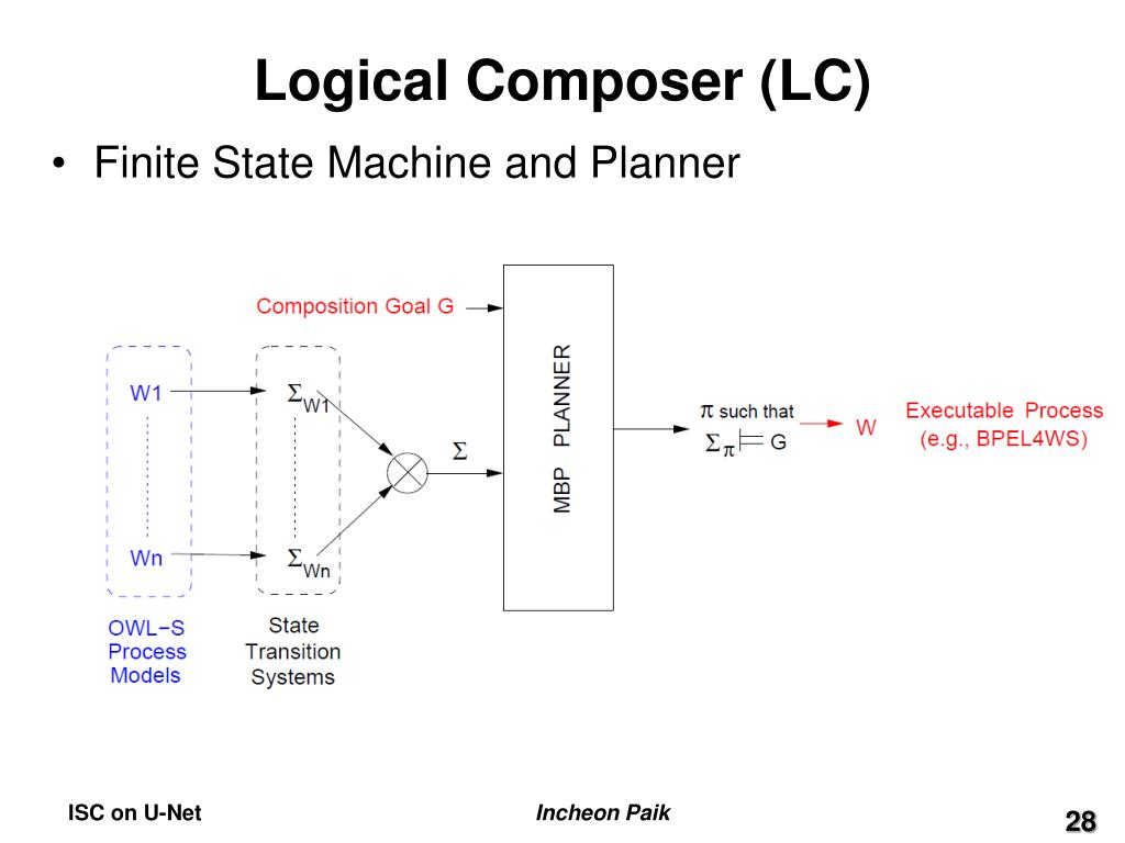 Logical Composer (LC)