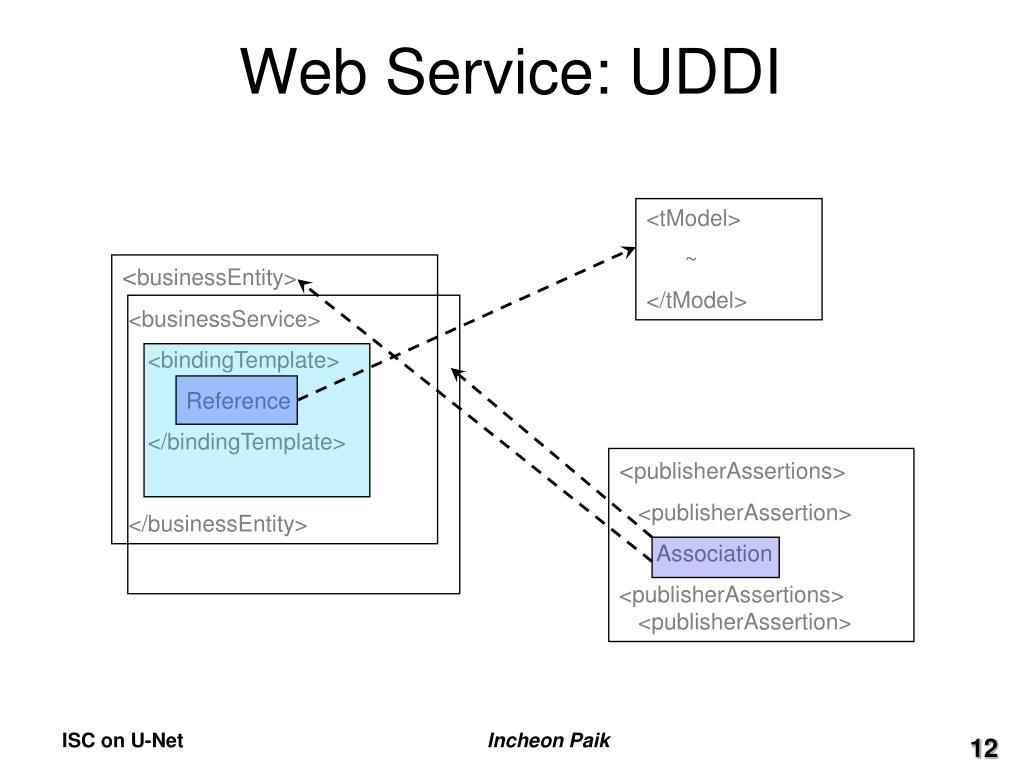 Web Service: UDDI