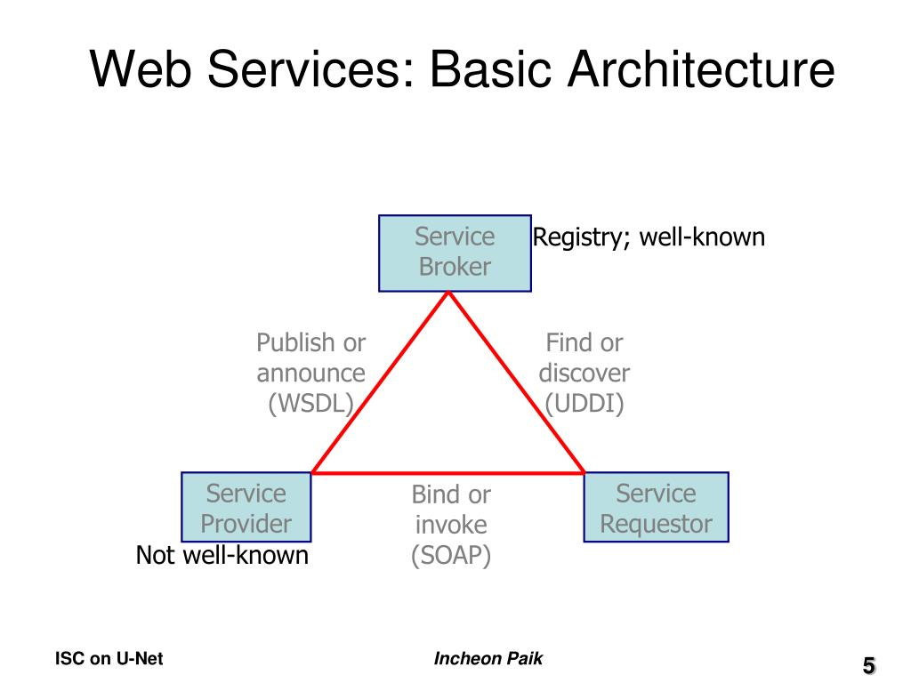 Web Services: Basic Architecture