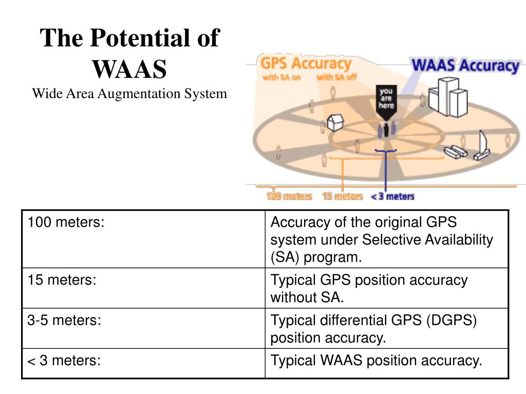 The Potential of WAAS