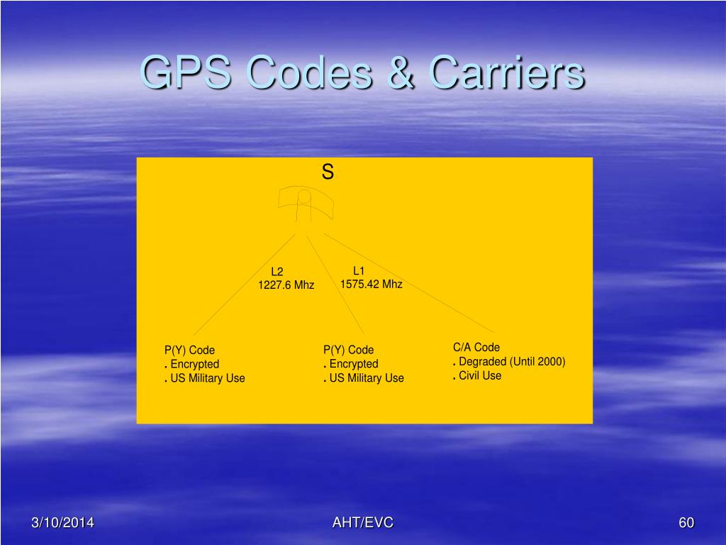 GPS Codes & Carriers
