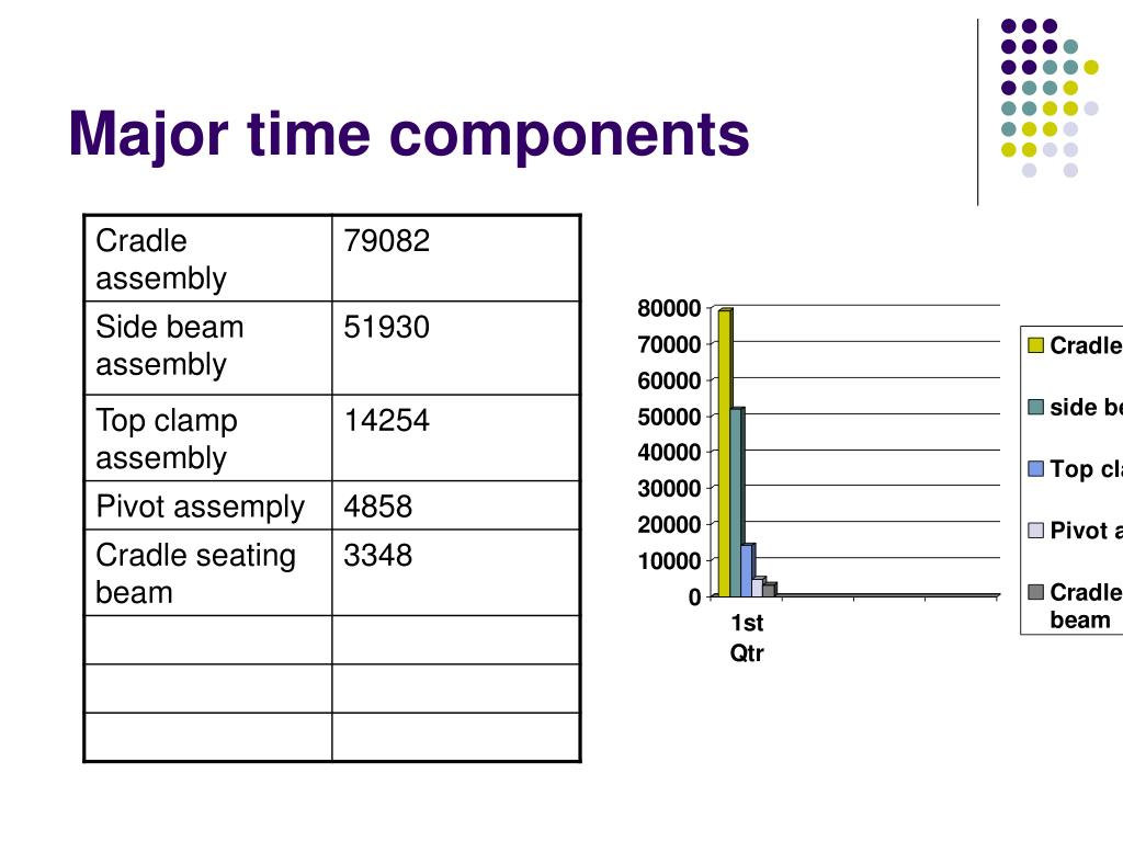 Major time components