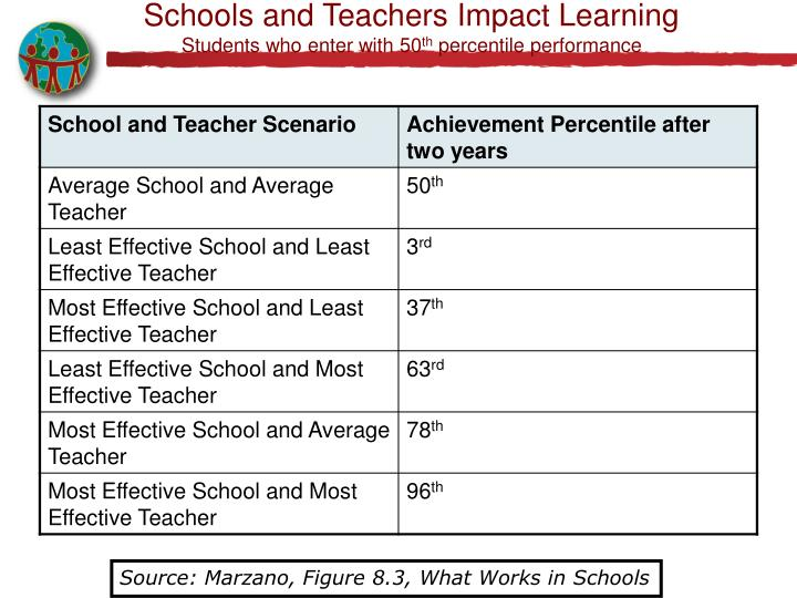 Schools and Teachers Impact Learning