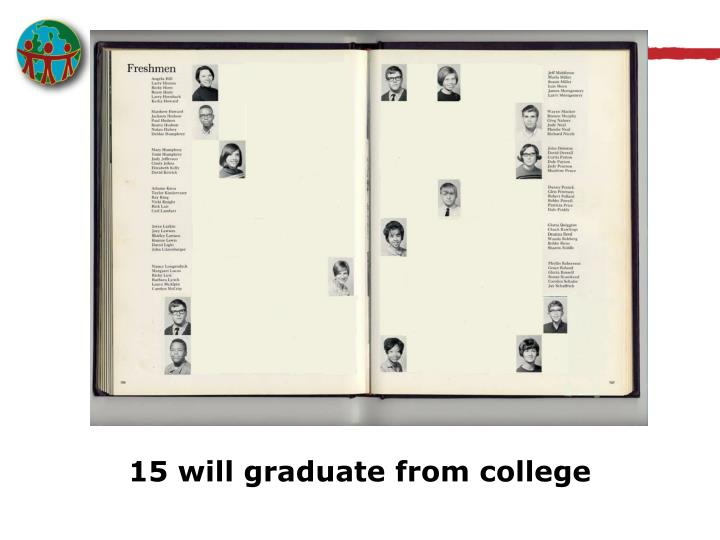 15 will graduate from college