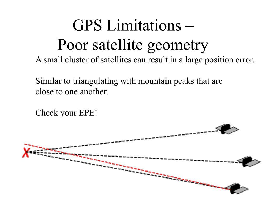 GPS Limitations –