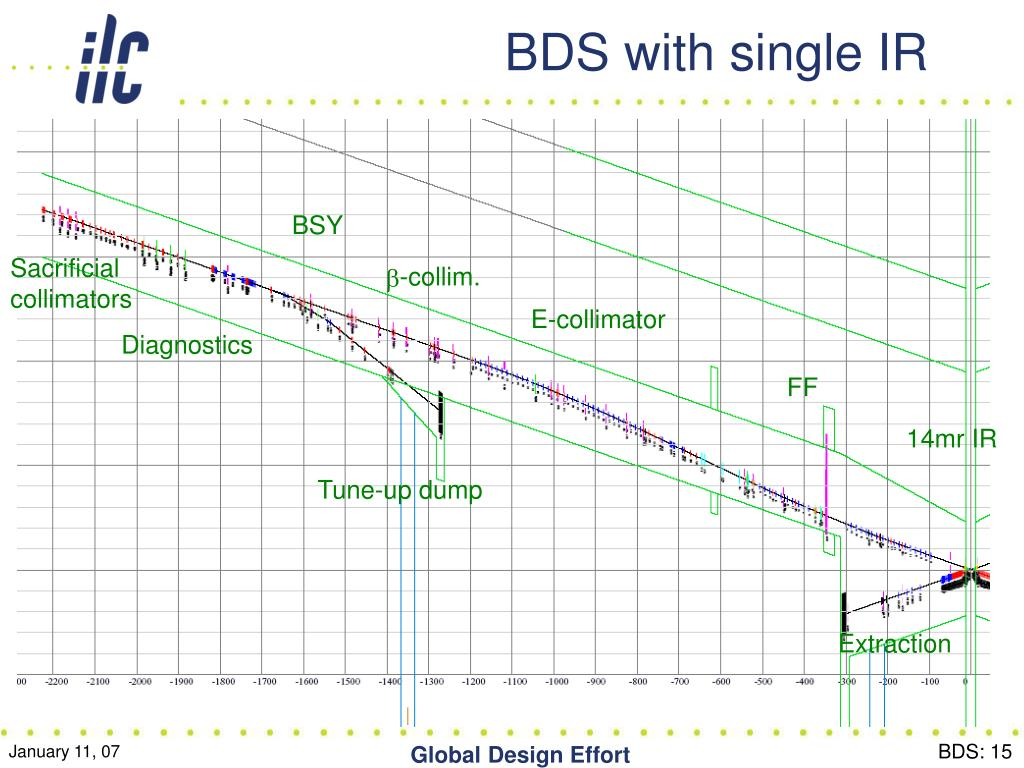 BDS with single IR