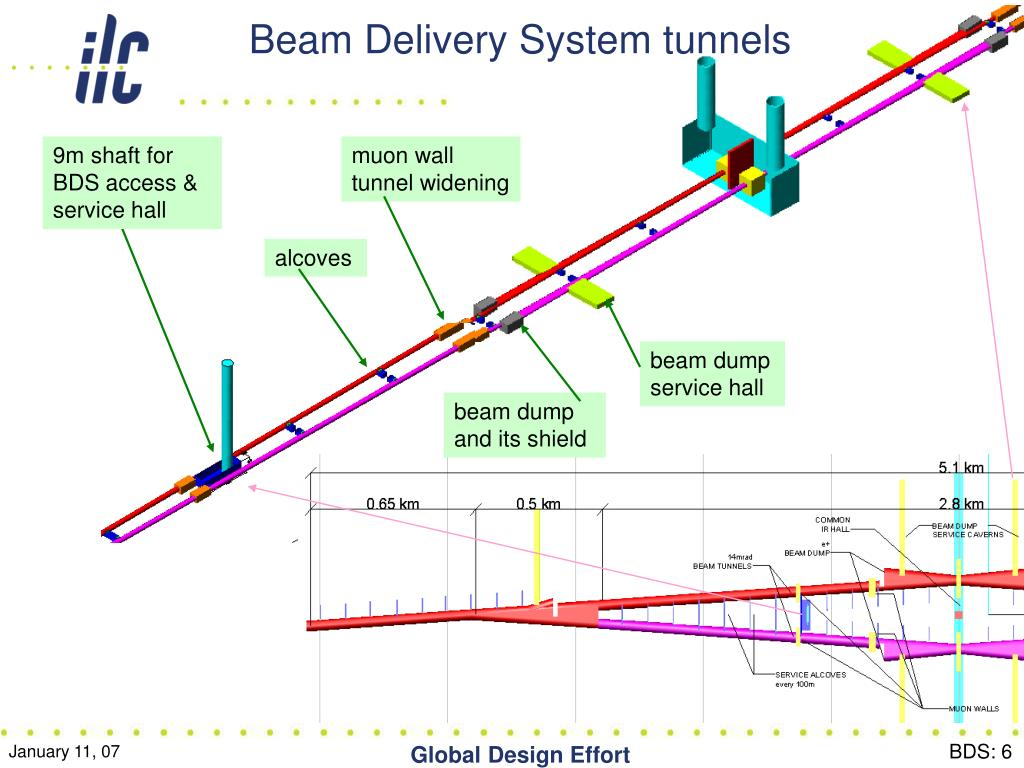 Beam Delivery System tunnels