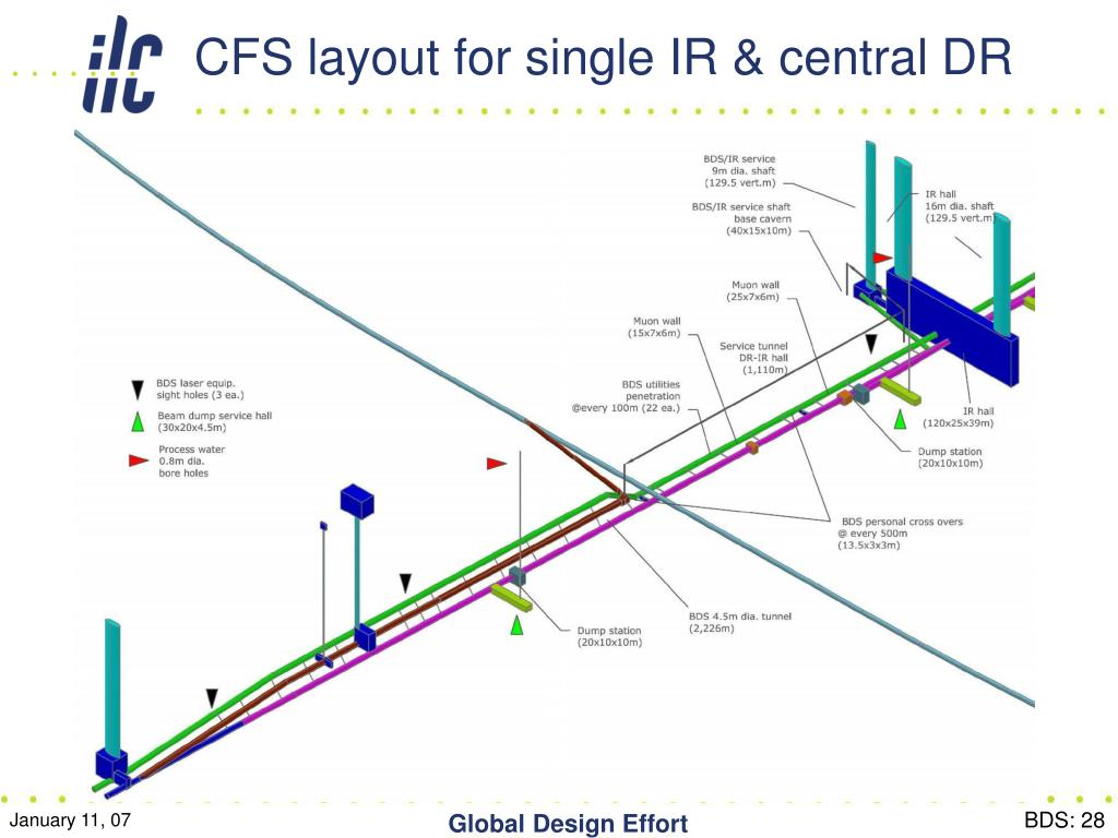 CFS layout for single IR & central DR