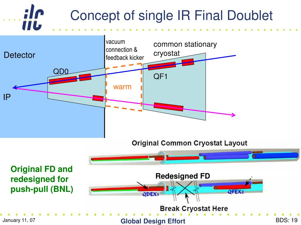 Concept of single IR Final Doublet