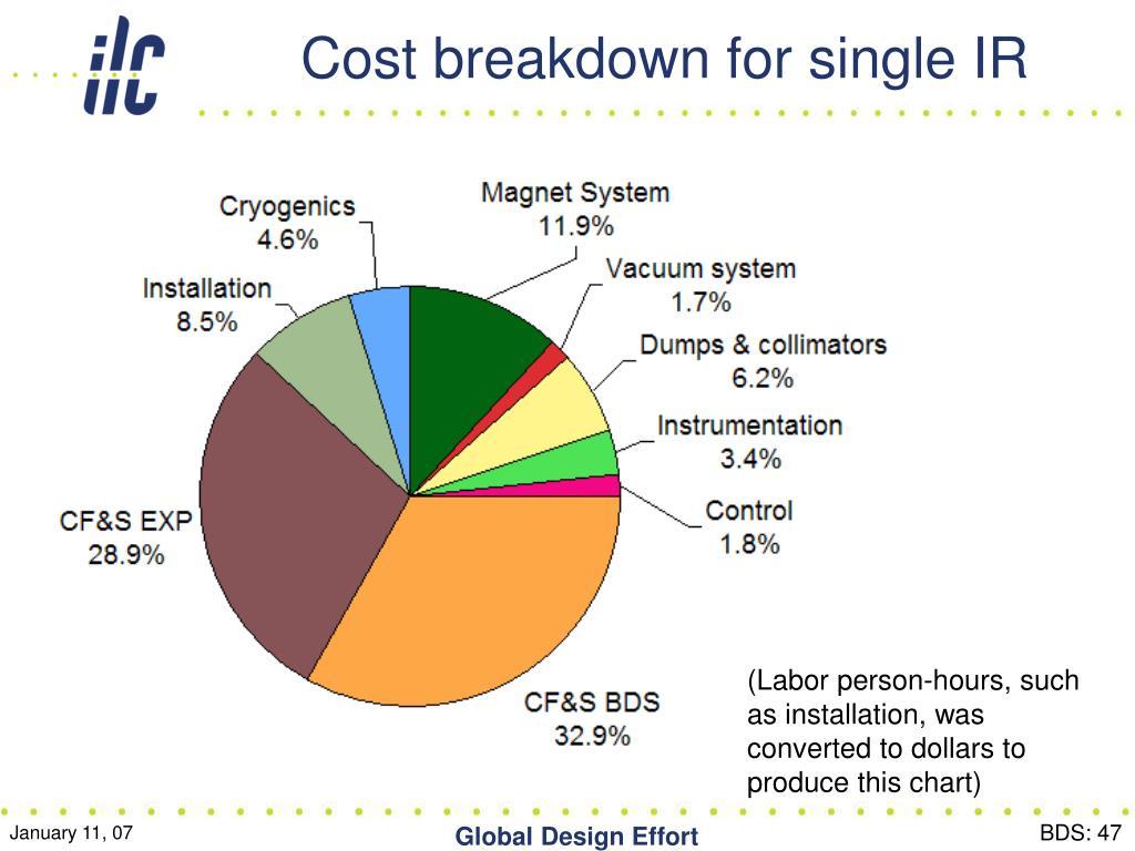 Cost breakdown for single IR