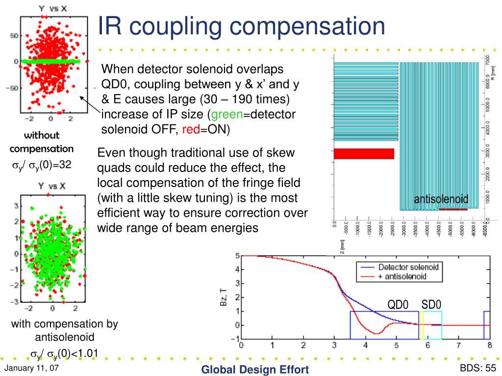 IR coupling compensation
