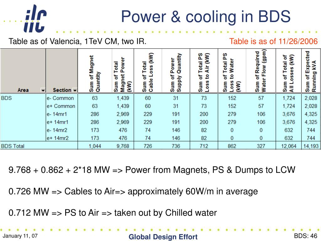 Power & cooling in BDS