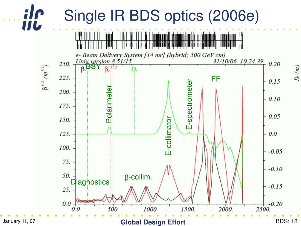 Single IR BDS optics (2006e)
