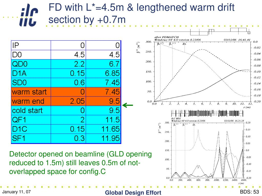 FD with L*=4.5m & lengthened warm drift section by +0.7m