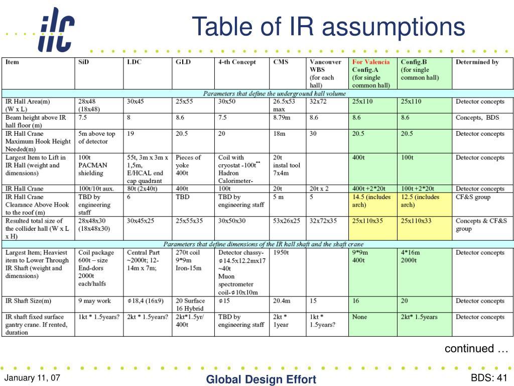 Table of IR assumptions