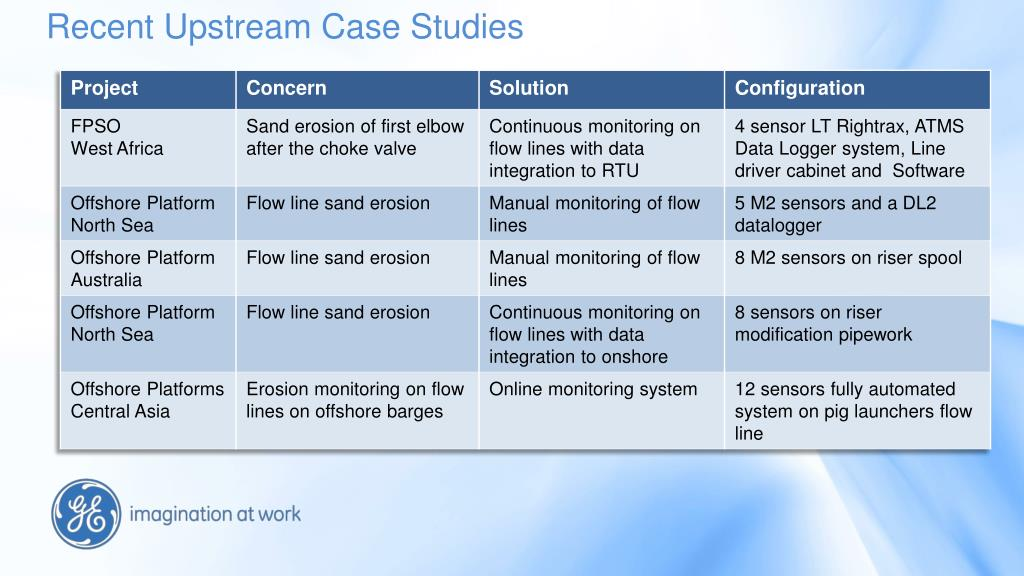 Recent Upstream Case Studies