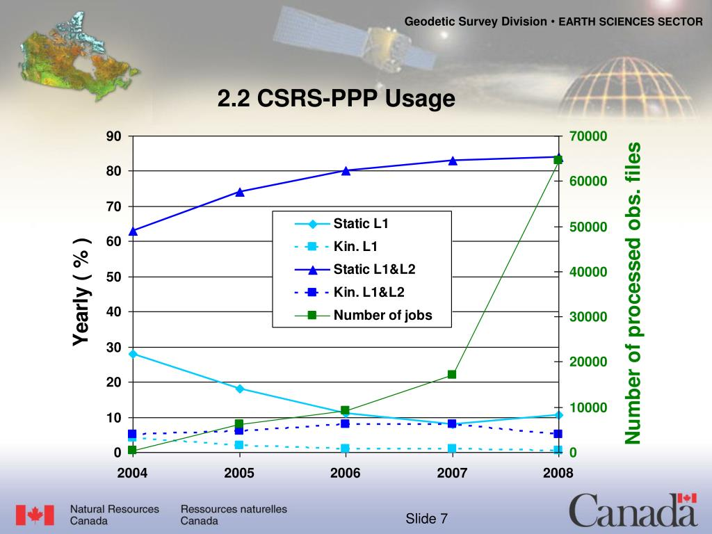 2.2 CSRS-PPP Usage