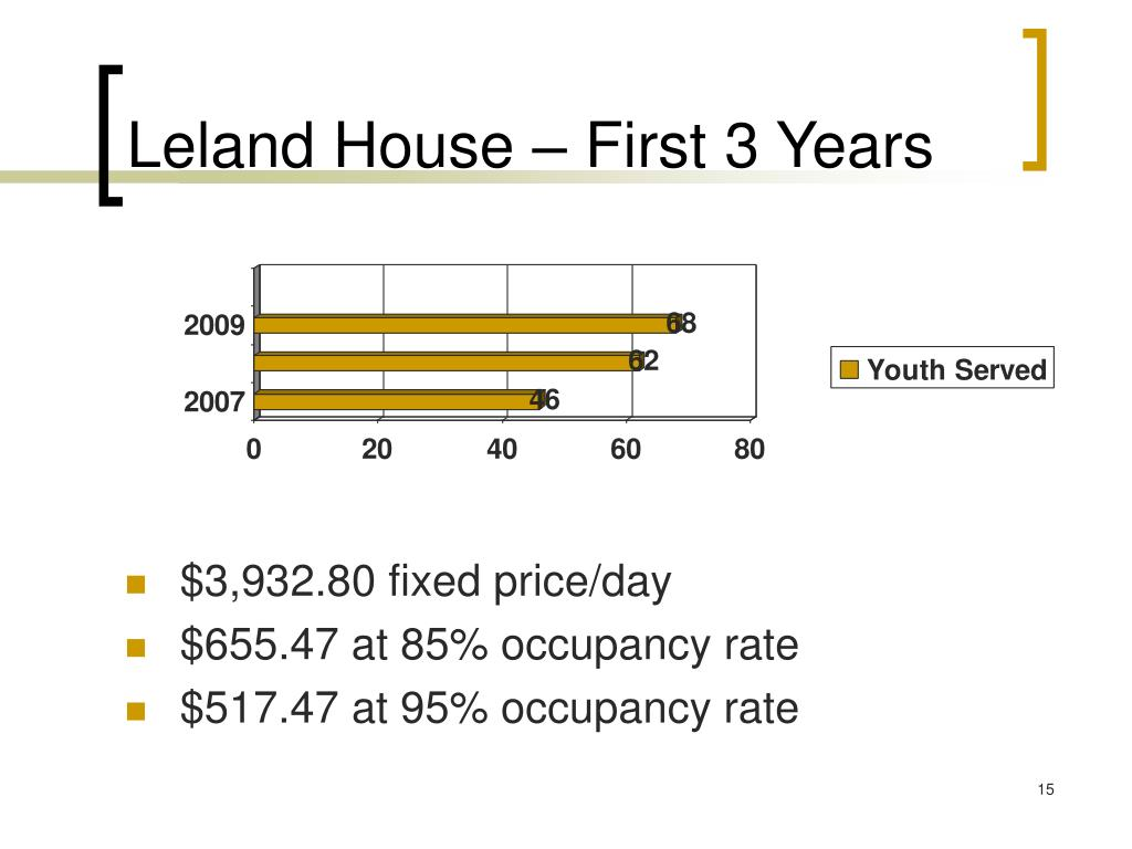 Leland House – First 3 Years