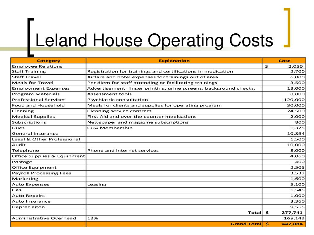 Leland House Operating Costs