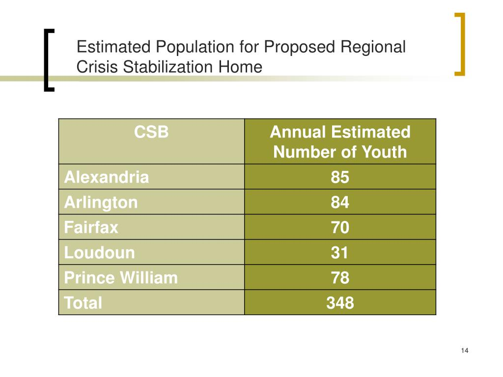 Estimated Population for Proposed Regional Crisis Stabilization Home