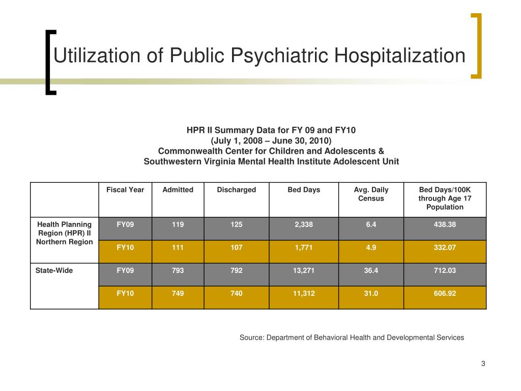 Utilization of Public Psychiatric Hospitalization