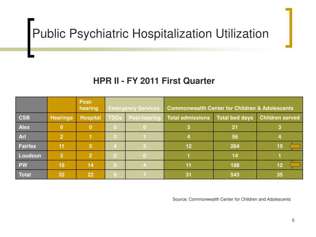 Public Psychiatric Hospitalization Utilization