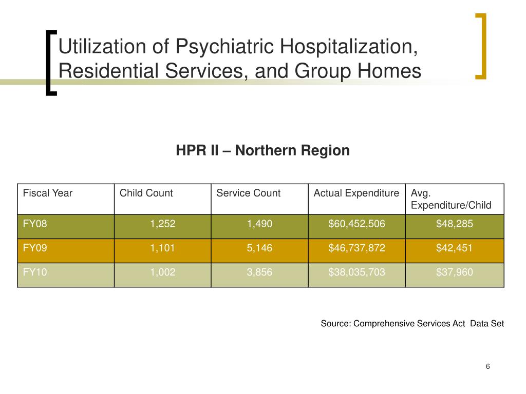 Utilization of Psychiatric Hospitalization,