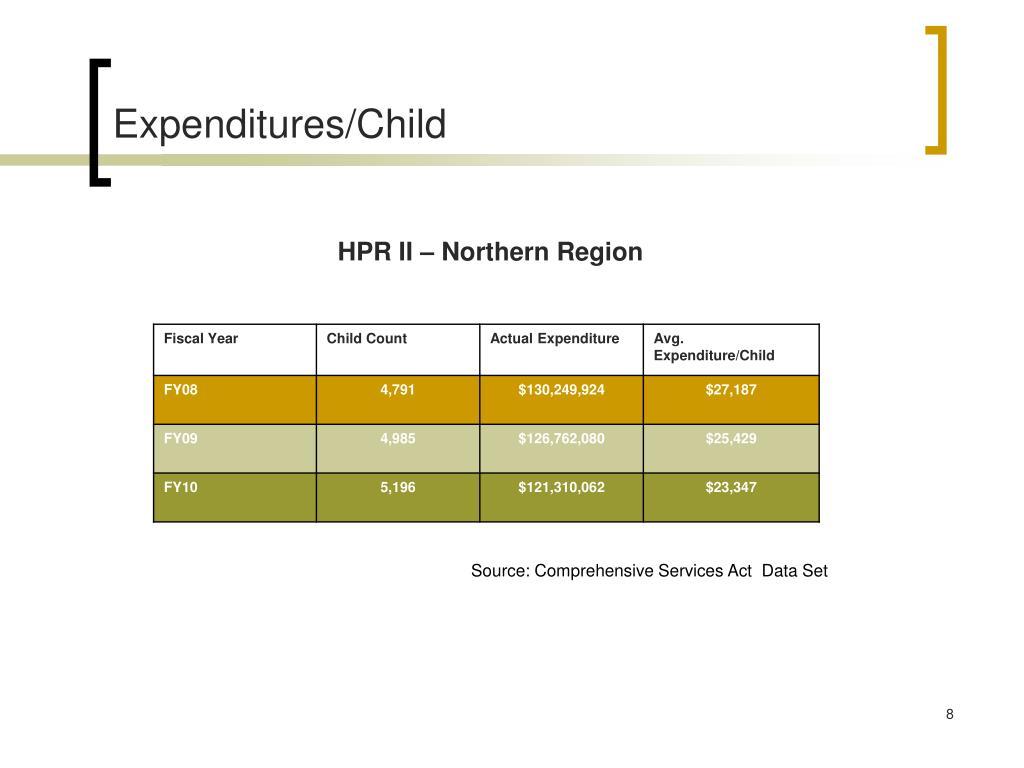 Expenditures/Child