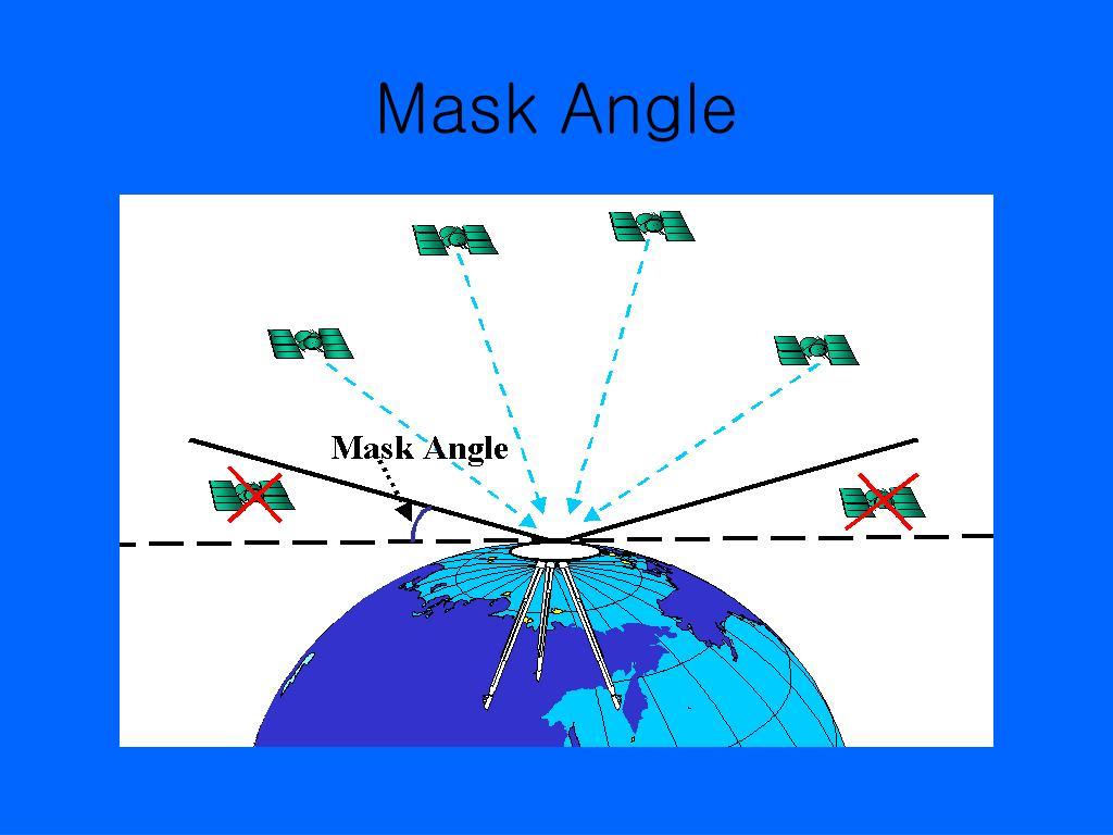 Mask Angle