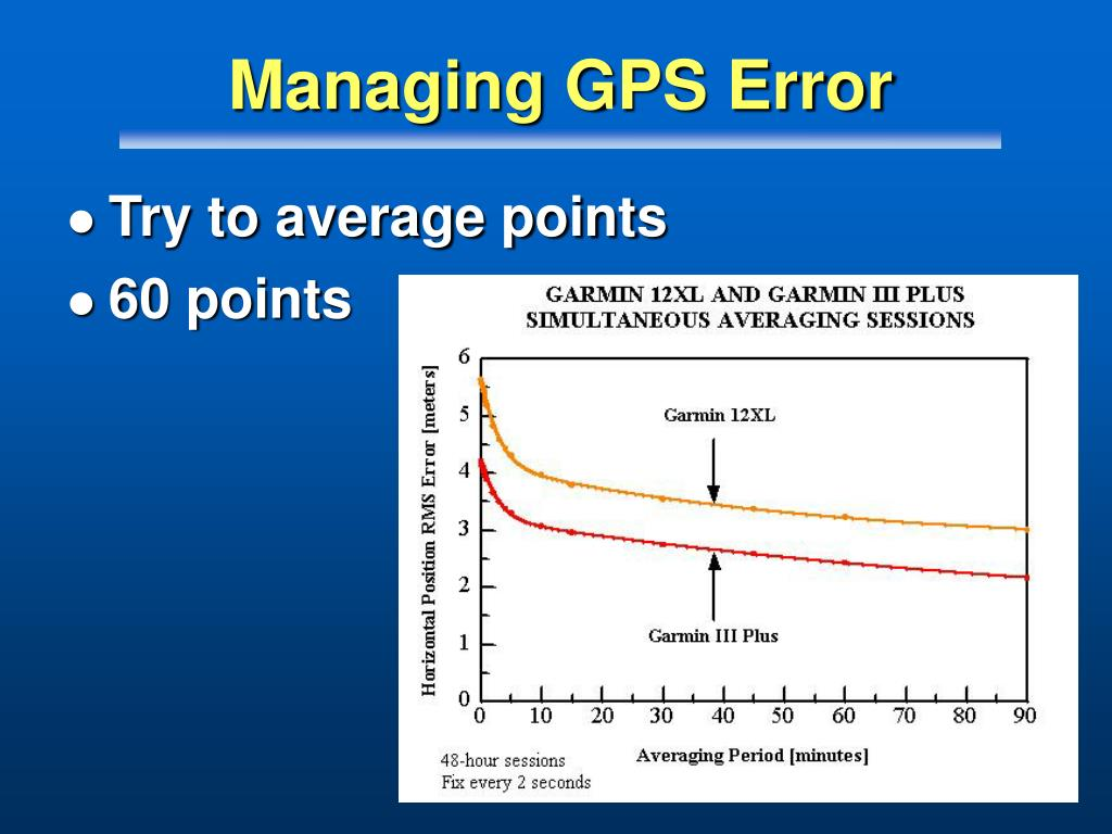 Managing GPS Error