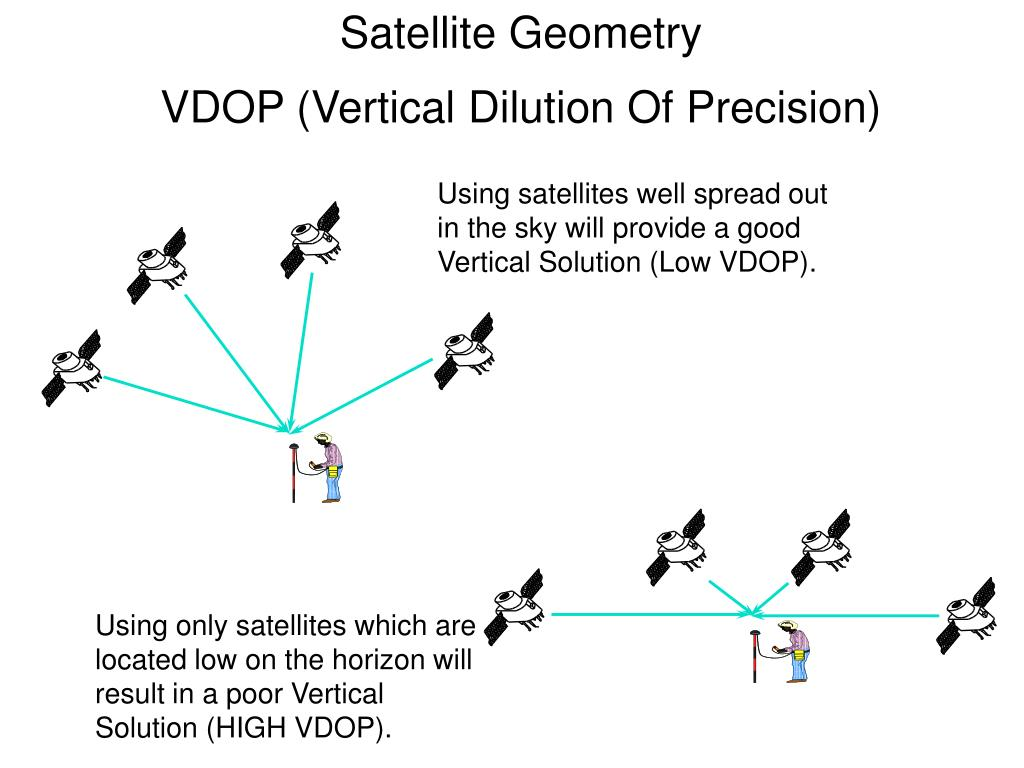 Satellite Geometry
