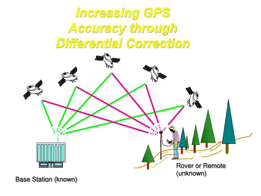 Increasing GPS Accuracy through