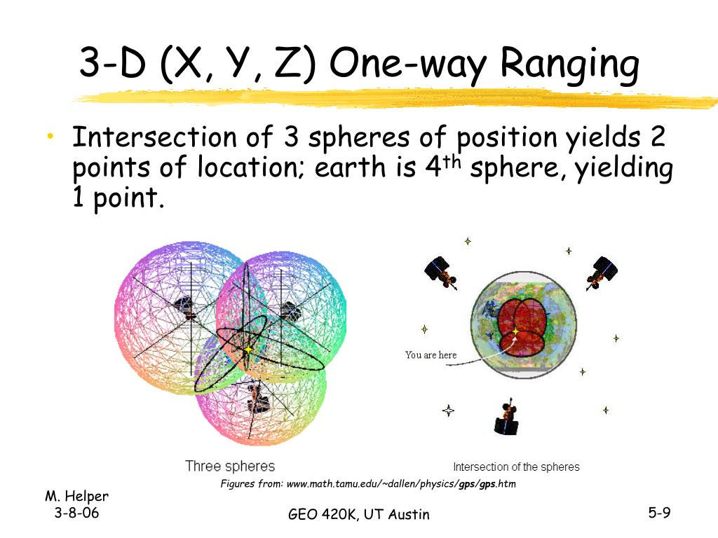 3-D (X, Y, Z) One-way Ranging