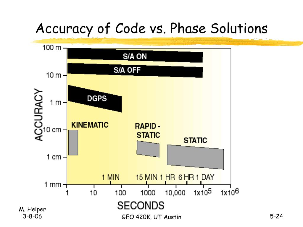 Accuracy of Code vs. Phase Solutions