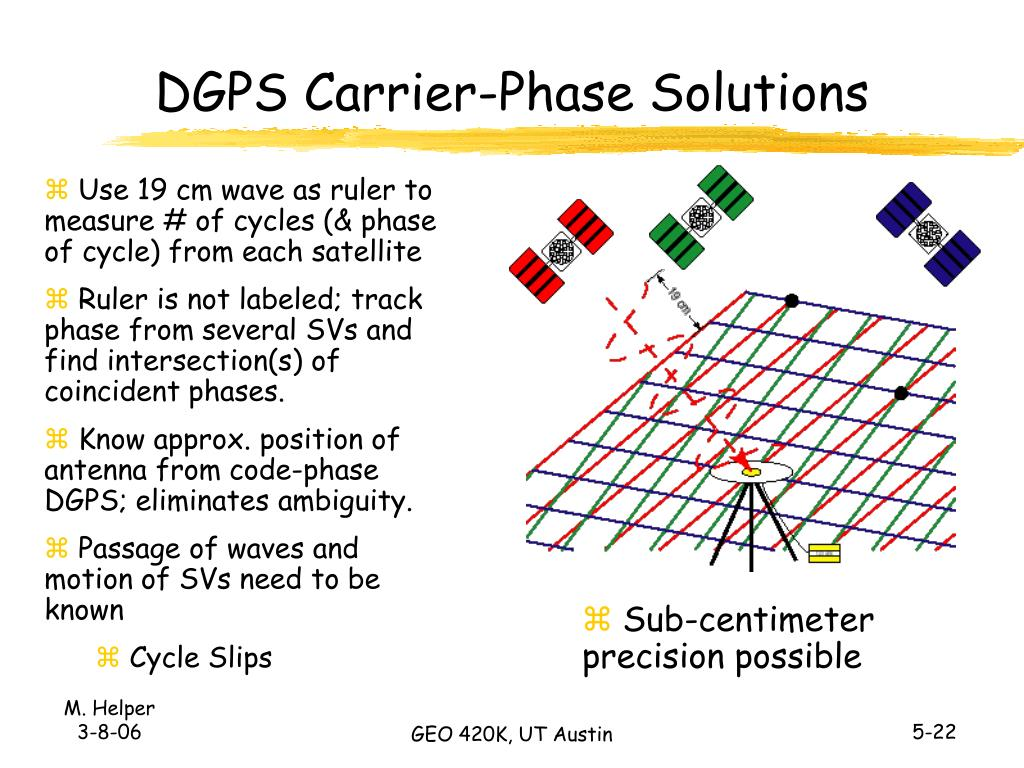 DGPS Carrier-Phase Solutions