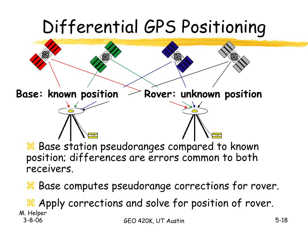 Differential GPS Positioning
